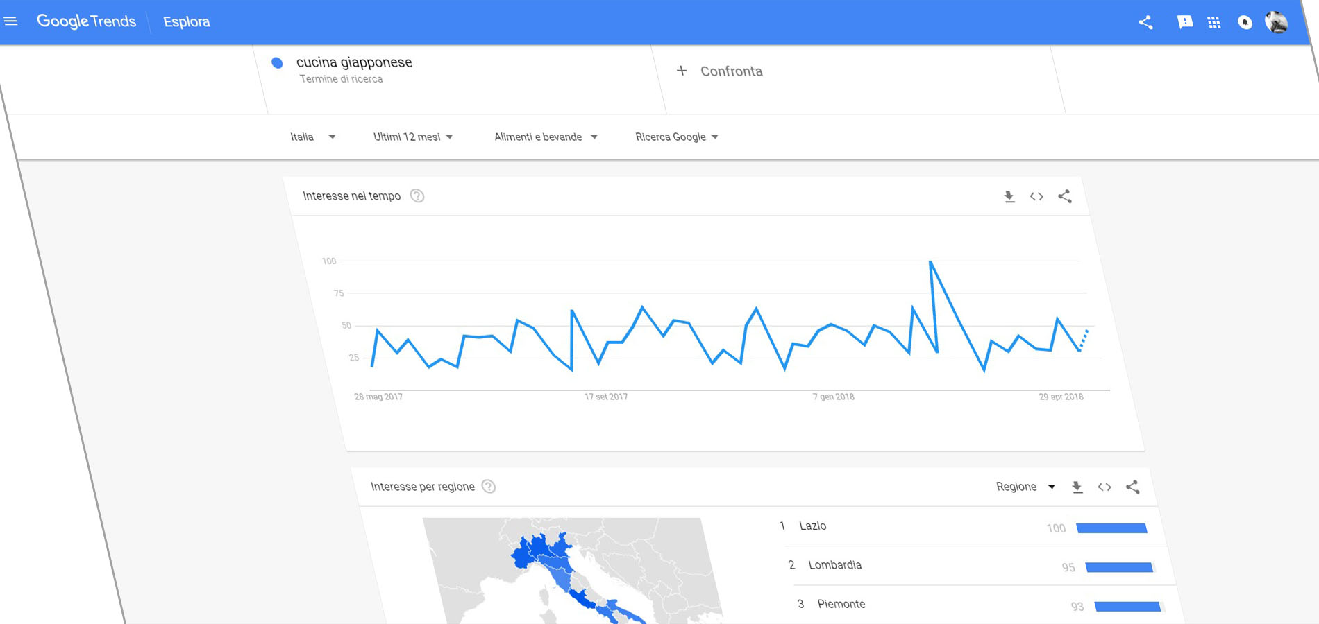 inc google trends
